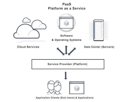 popular platform as a services