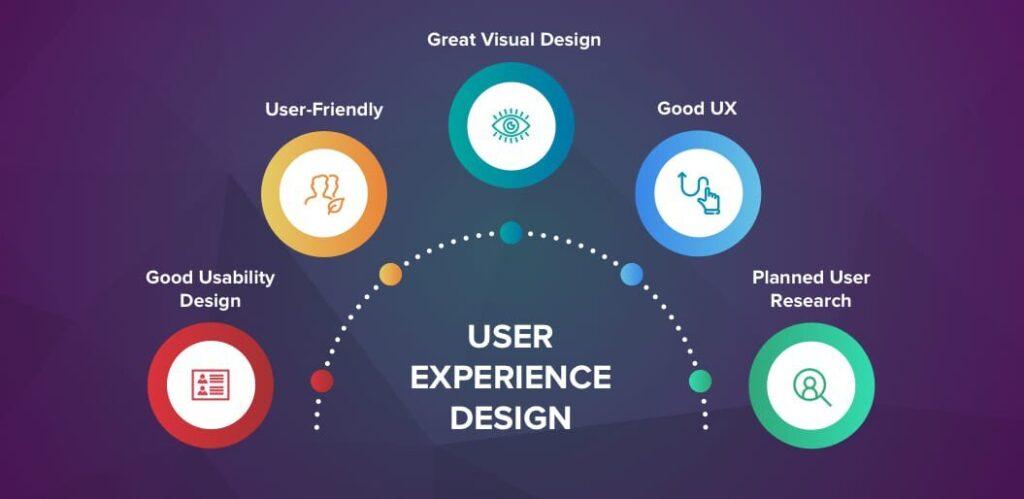 Create a compelling UIUX design