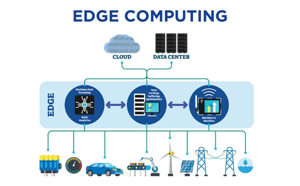 Edge Computing- The New & Latest Revolution